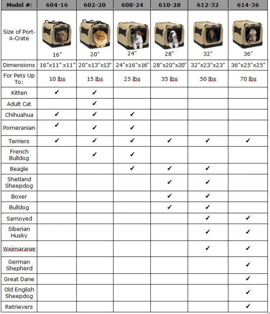 Best Dog Crates - PetNation Sizing